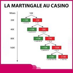 La martingale au casino